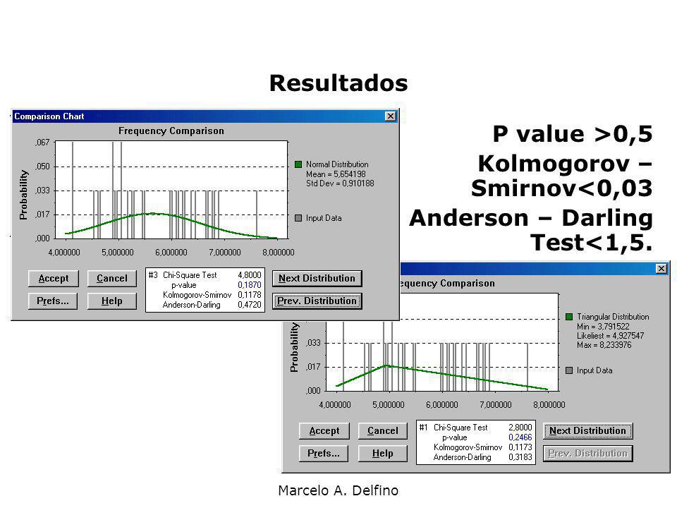 Resultados P value >0,5 Kolmogorov – Smirnov<0,03 Anderson – Darling Test<1,5.