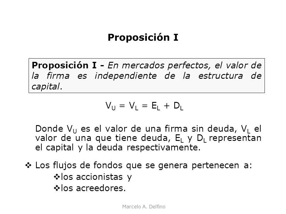 Proposición I Proposición I - En mercados perfectos, el valor de la firma es independiente de la estructura de capital.