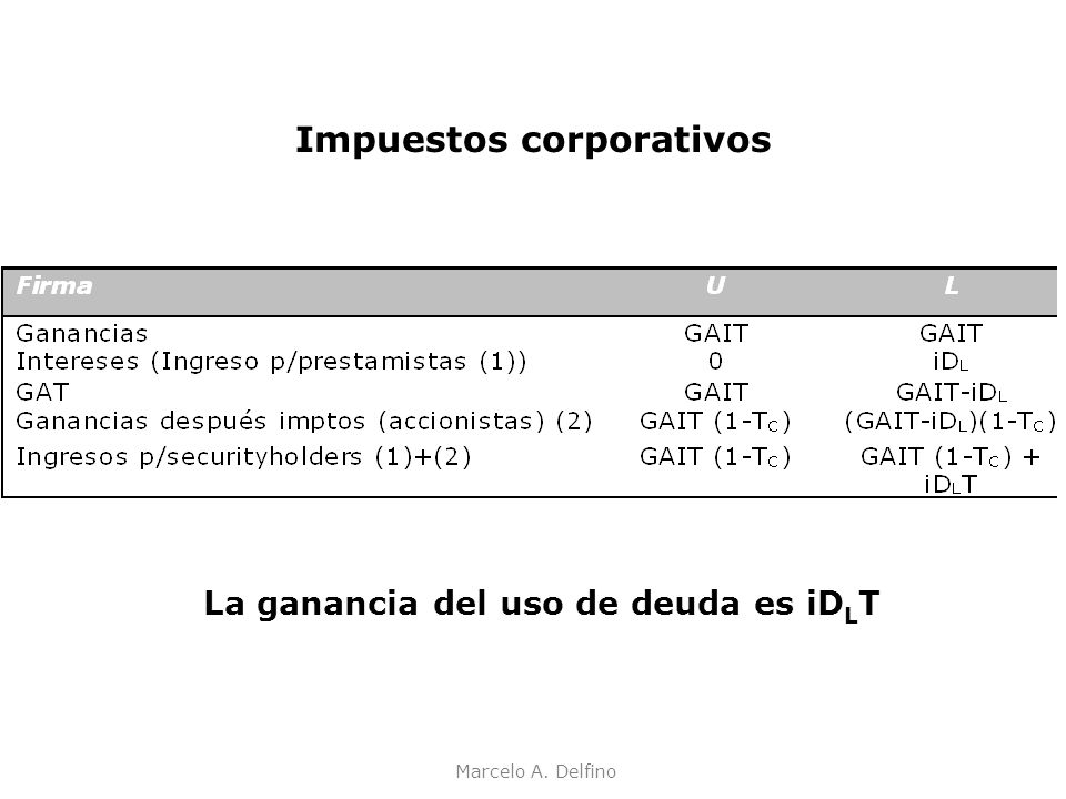 Impuestos corporativos