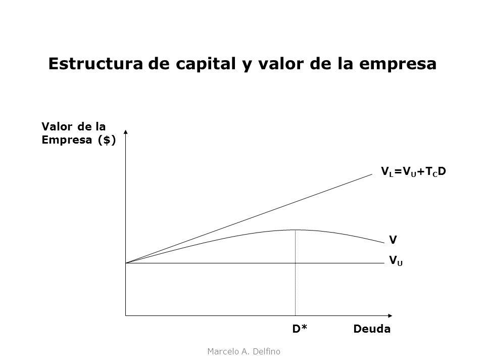 Estructura de capital y valor de la empresa