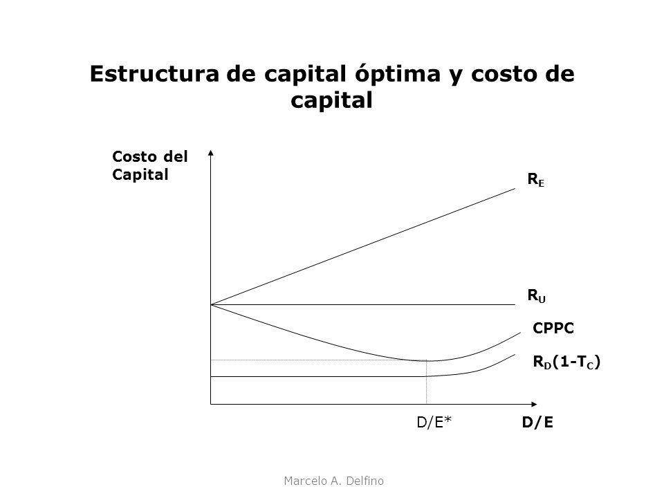 Estructura de capital óptima y costo de capital