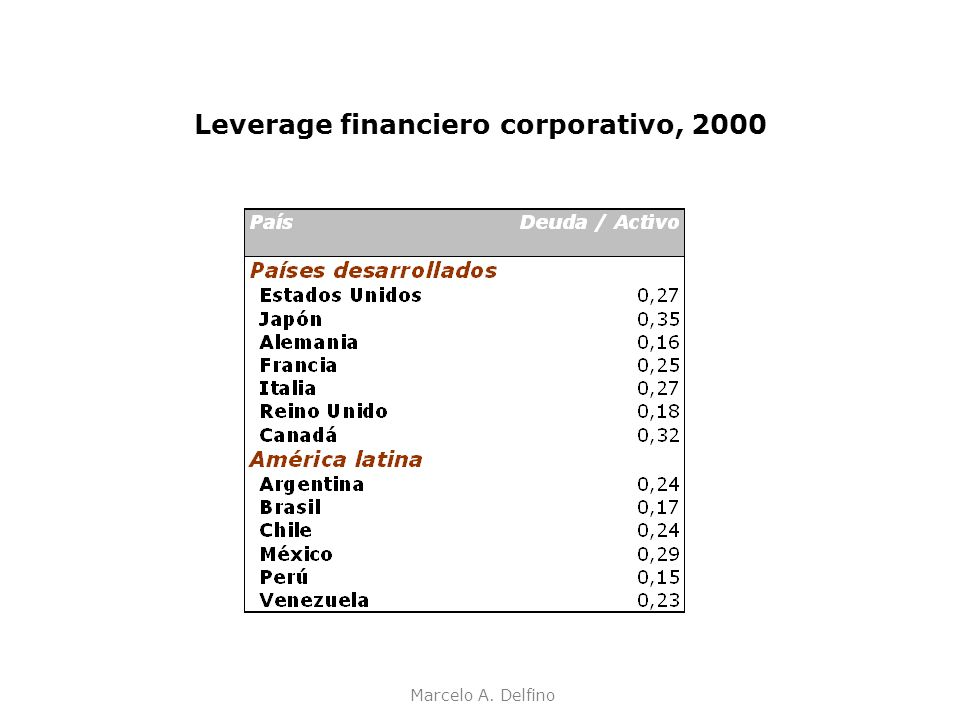 Leverage financiero corporativo, 2000