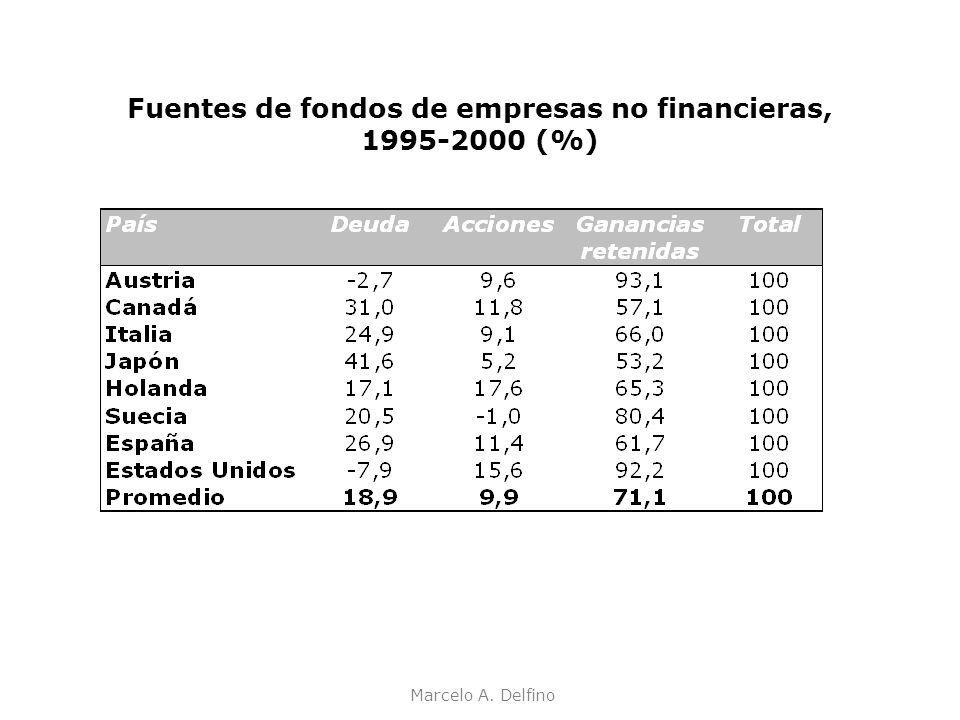Fuentes de fondos de empresas no financieras, 1995-2000 (%)