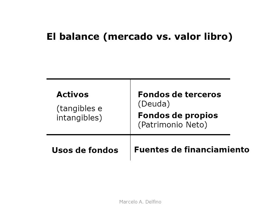 El balance (mercado vs. valor libro)