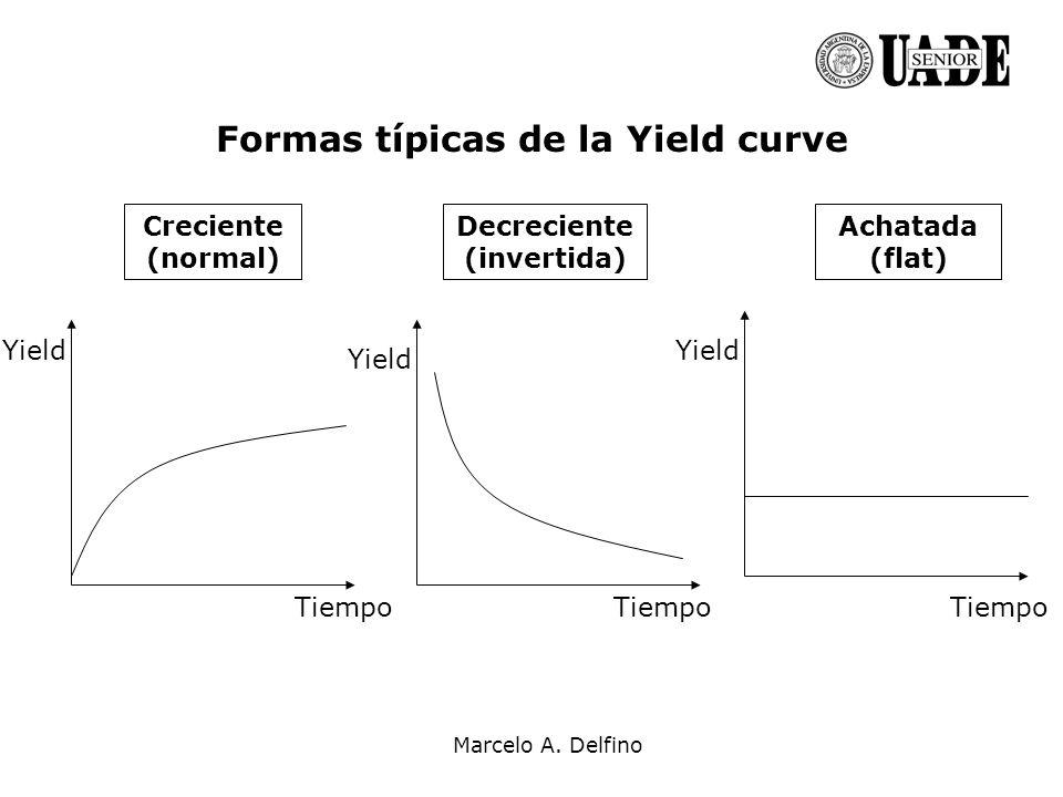 Formas típicas de la Yield curve