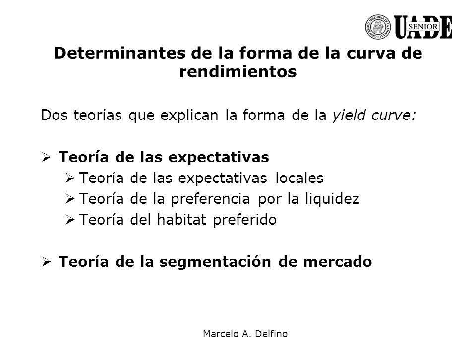 Determinantes de la forma de la curva de rendimientos