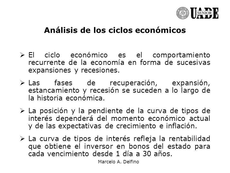 Análisis de los ciclos económicos