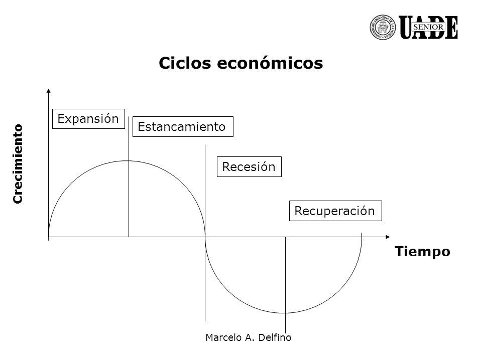 Ciclos económicos Tiempo Expansión Estancamiento Crecimiento Recesión
