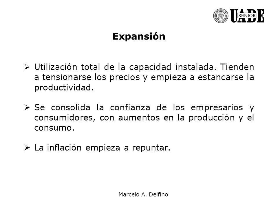 Expansión Utilización total de la capacidad instalada. Tienden a tensionarse los precios y empieza a estancarse la productividad.