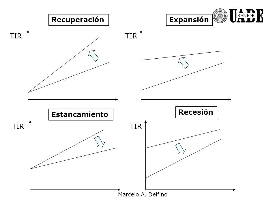 Recuperación Expansión TIR TIR Recesión Estancamiento TIR TIR