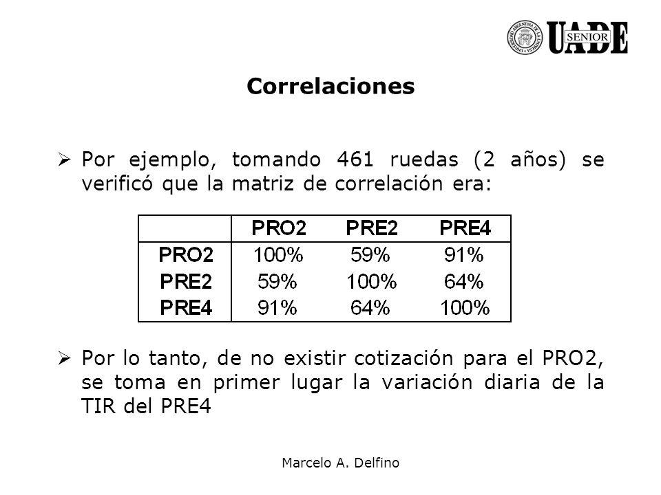 Correlaciones Por ejemplo, tomando 461 ruedas (2 años) se verificó que la matriz de correlación era: