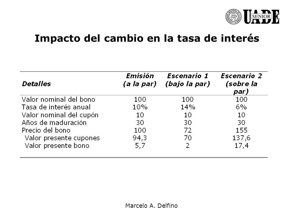 Impacto del cambio en la tasa de interés