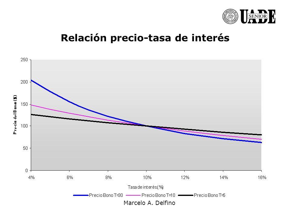 Relación precio-tasa de interés