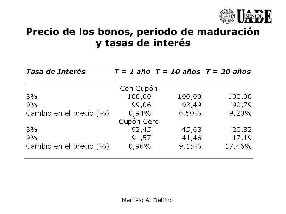 Precio de los bonos, periodo de maduración y tasas de interés