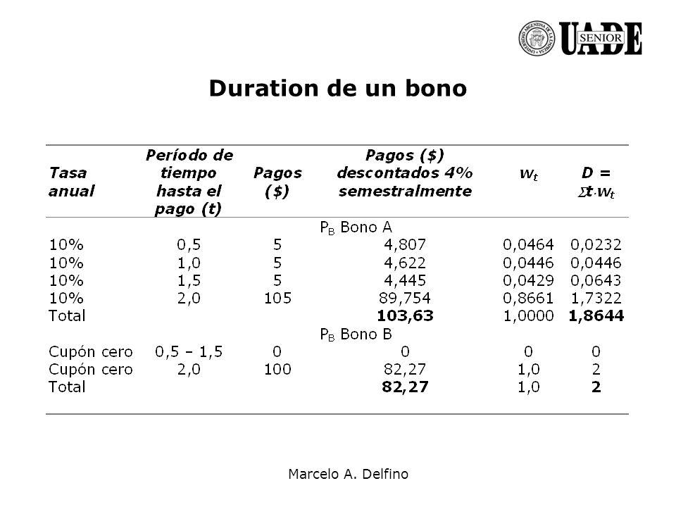 Duration de un bono