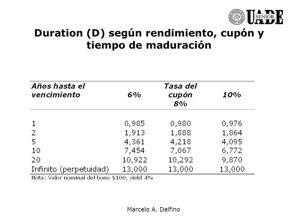 Duration (D) según rendimiento, cupón y tiempo de maduración