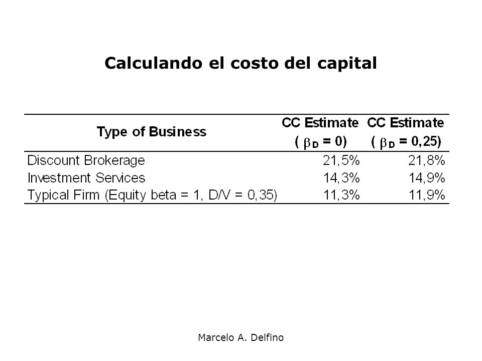 Calculando el costo del capital