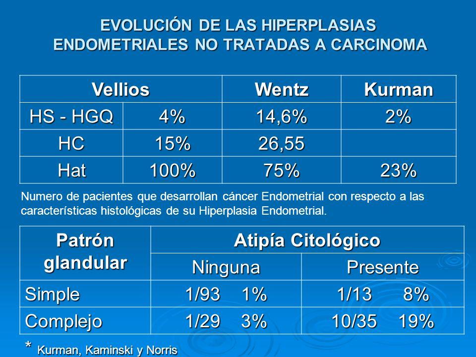EVOLUCIÓN DE LAS HIPERPLASIAS ENDOMETRIALES NO TRATADAS A CARCINOMA