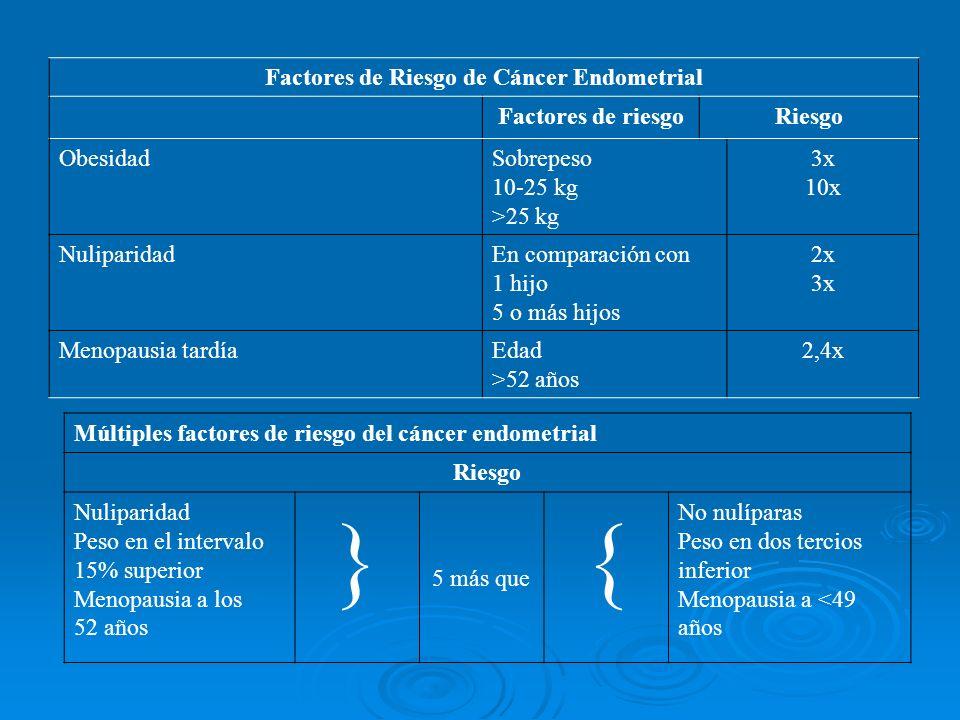 Factores de Riesgo de Cáncer Endometrial