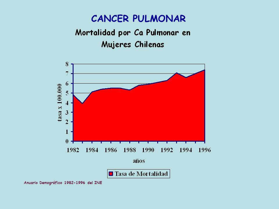 CANCER PULMONAR Anuario Demográfico 1982-1996 del INE
