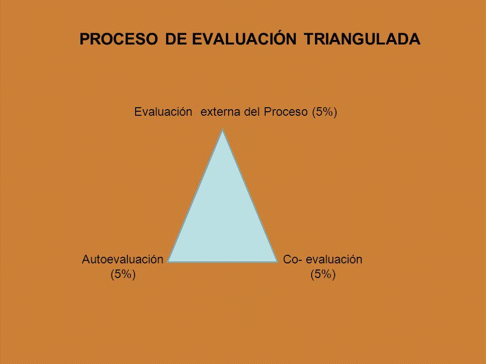 PROCESO DE EVALUACIÓN TRIANGULADA