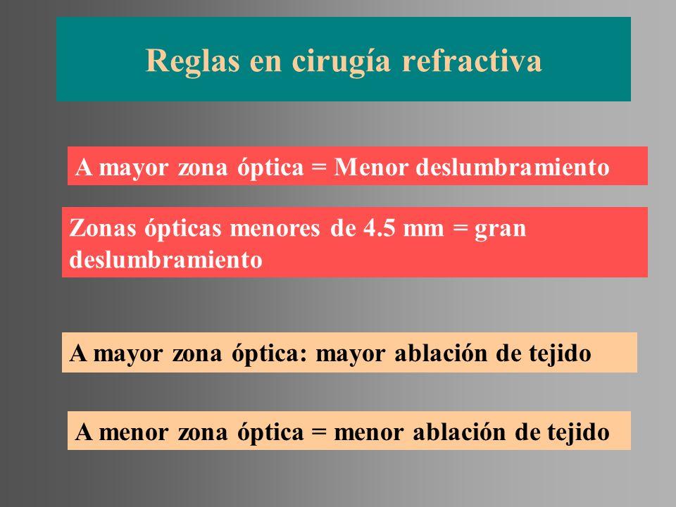 Reglas en cirugía refractiva