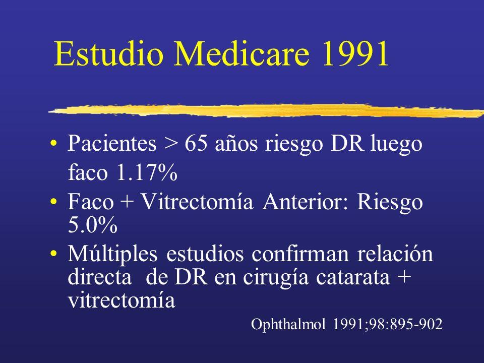 Estudio Medicare 1991 Pacientes > 65 años riesgo DR luego faco 1.17% Faco + Vitrectomía Anterior: Riesgo 5.0%