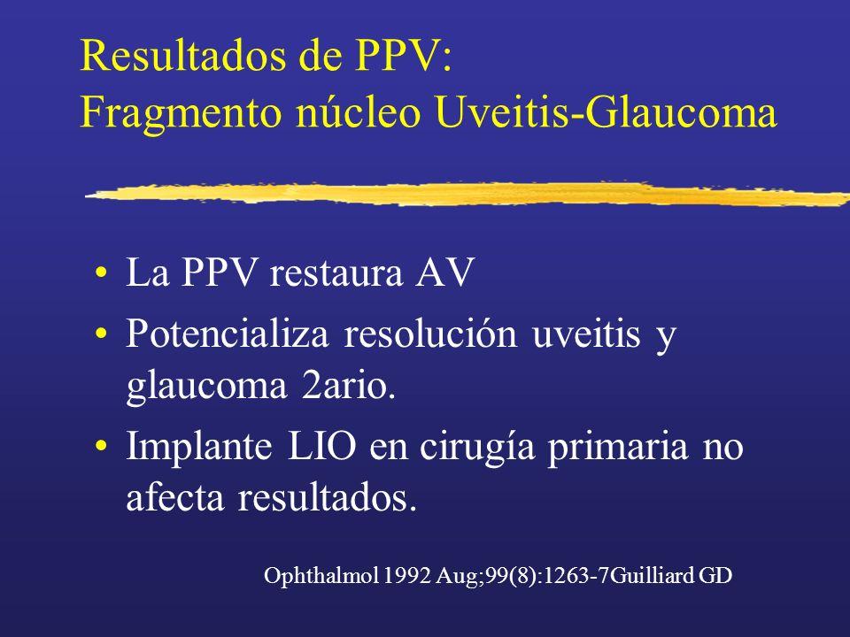 Resultados de PPV: Fragmento núcleo Uveitis-Glaucoma