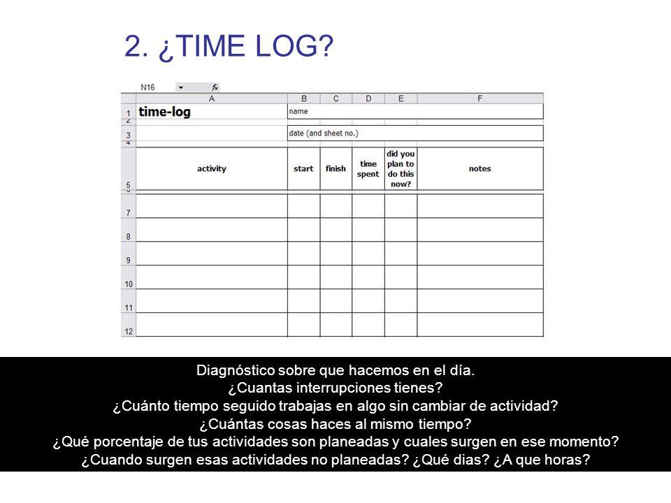 2. ¿TIME LOG Diagnóstico sobre que hacemos en el día.