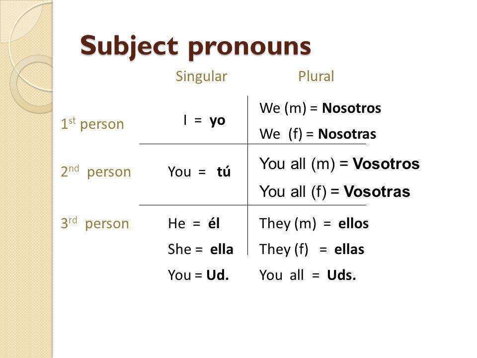 Subject pronouns Singular Plural We (m) = Nosotros We (f) = Nosotras