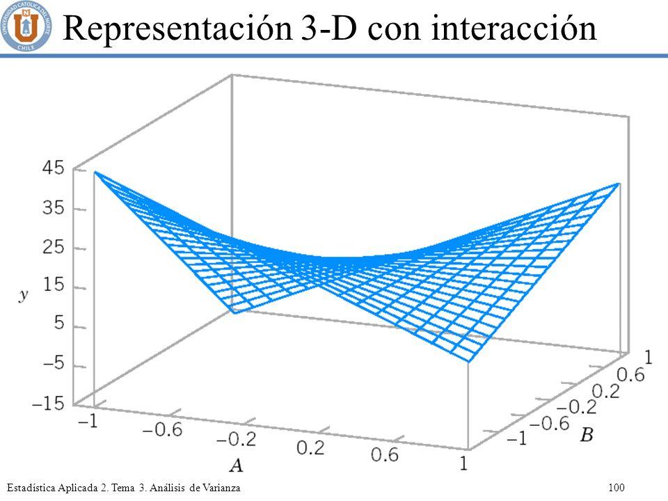 Representación 3-D con interacción