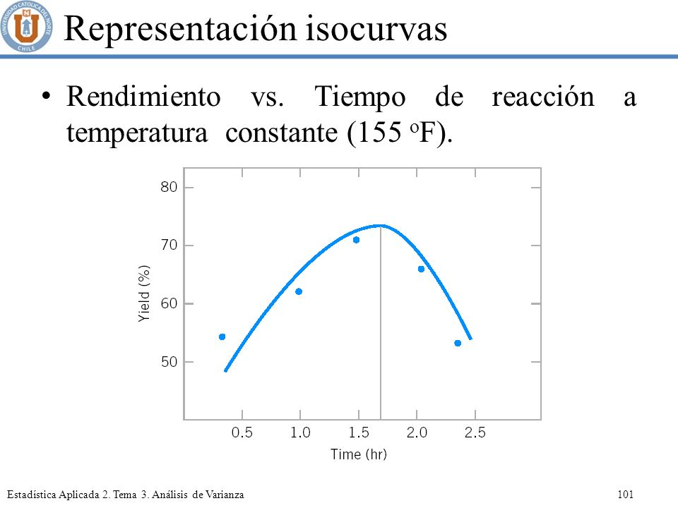 Representación isocurvas
