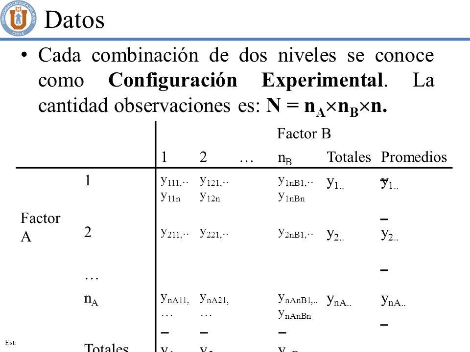 Datos Cada combinación de dos niveles se conoce como Configuración Experimental. La cantidad observaciones es: N = nAnBn.