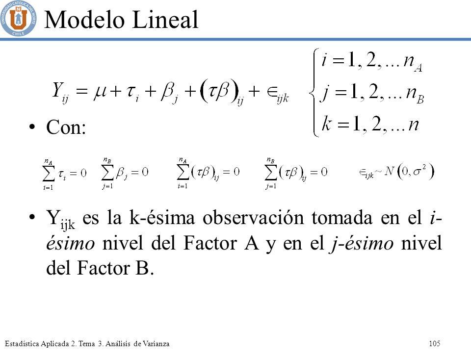 Modelo Lineal Con: Yijk es la k-ésima observación tomada en el i-ésimo nivel del Factor A y en el j-ésimo nivel del Factor B.