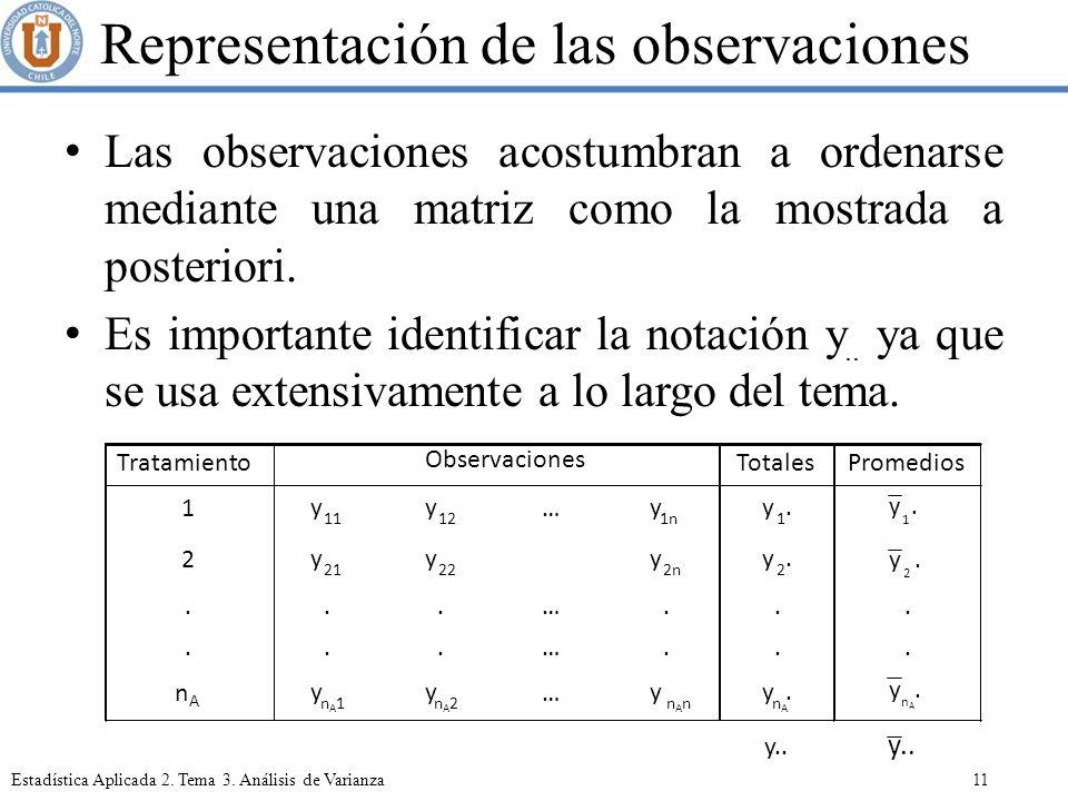 Representación de las observaciones
