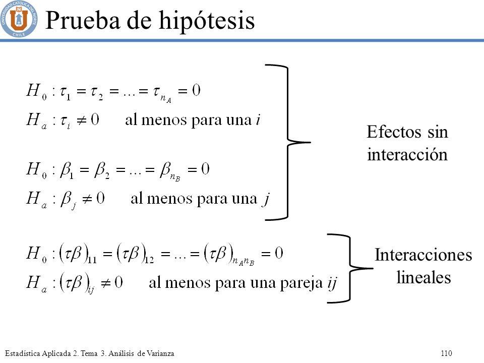 Prueba de hipótesis Efectos sin interacción Interacciones lineales