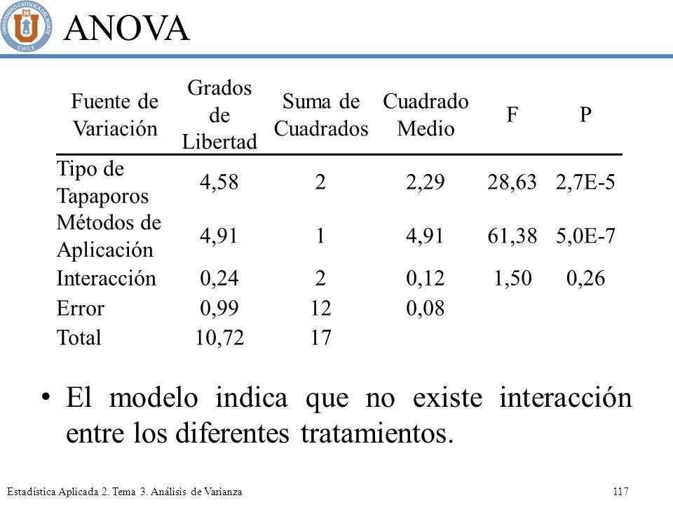 ANOVA El modelo indica que no existe interacción entre los diferentes tratamientos. Fuente de Variación.