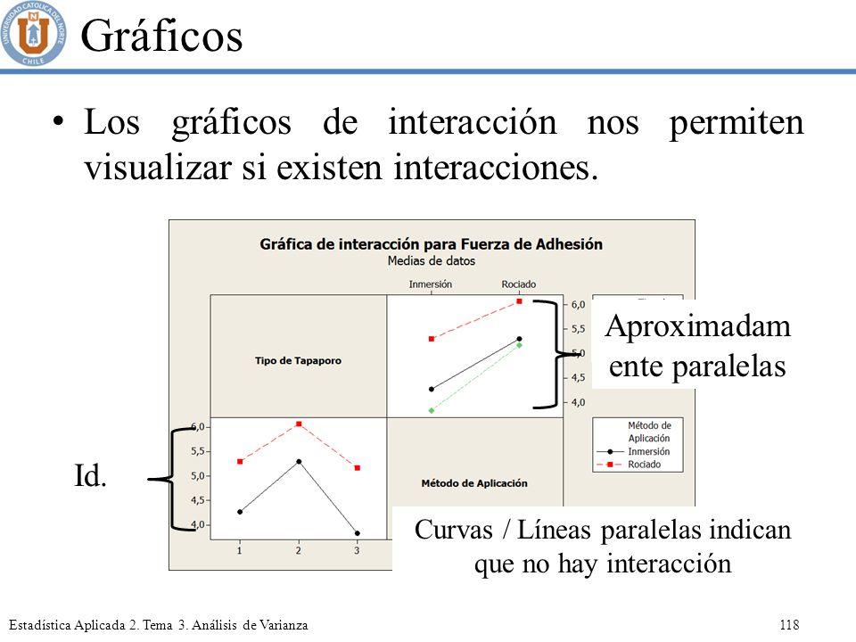Gráficos Los gráficos de interacción nos permiten visualizar si existen interacciones. Aproximadamente paralelas.