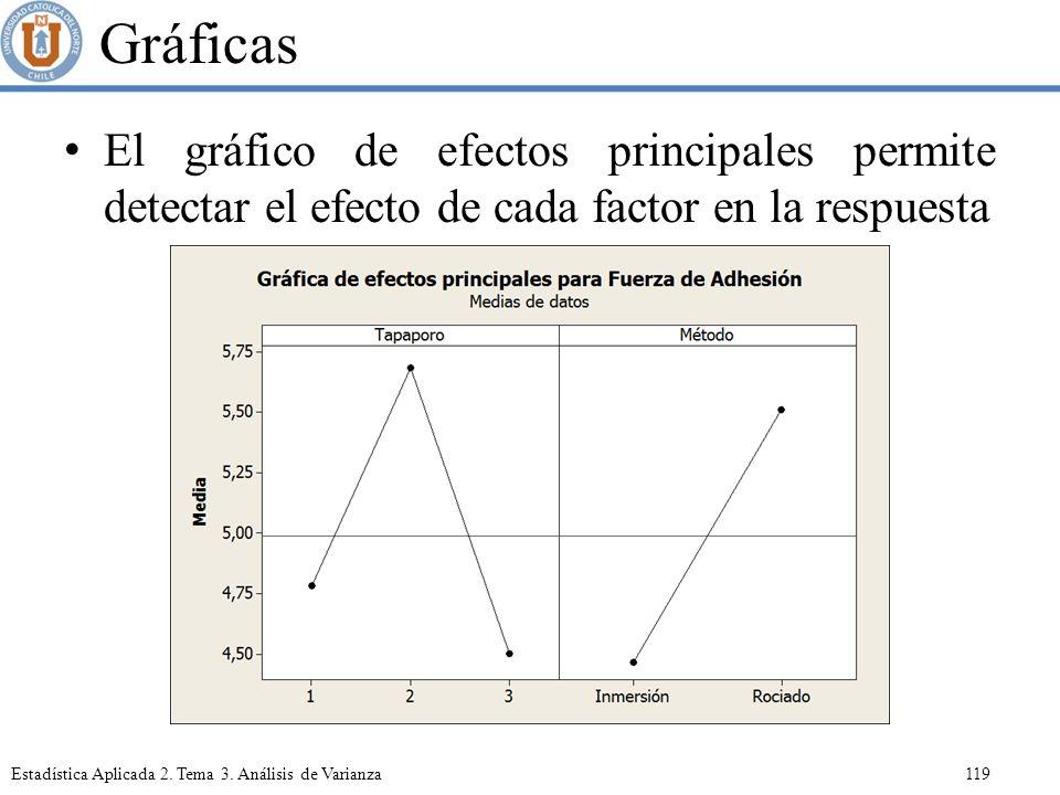 Gráficas El gráfico de efectos principales permite detectar el efecto de cada factor en la respuesta.