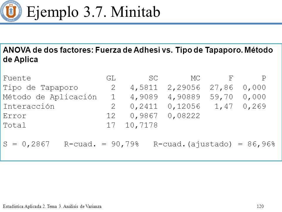 Ejemplo 3.7. Minitab ANOVA de dos factores: Fuerza de Adhesi vs. Tipo de Tapaporo. Método de Aplica.