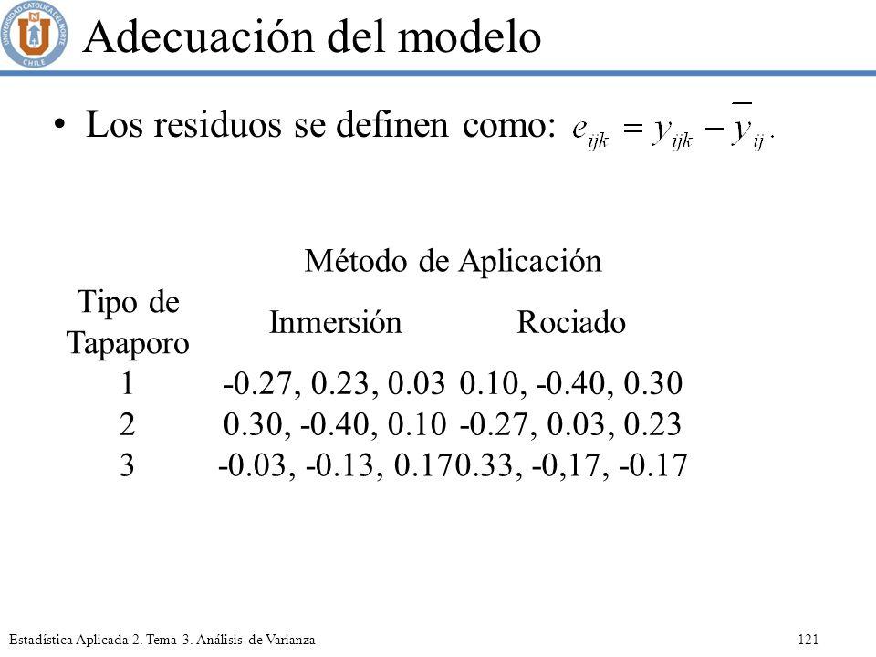 Adecuación del modelo Los residuos se definen como: