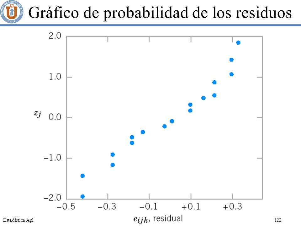 Gráfico de probabilidad de los residuos