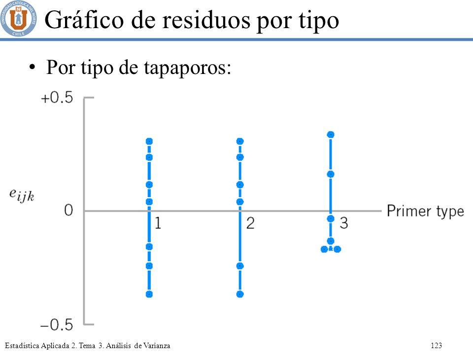 Gráfico de residuos por tipo