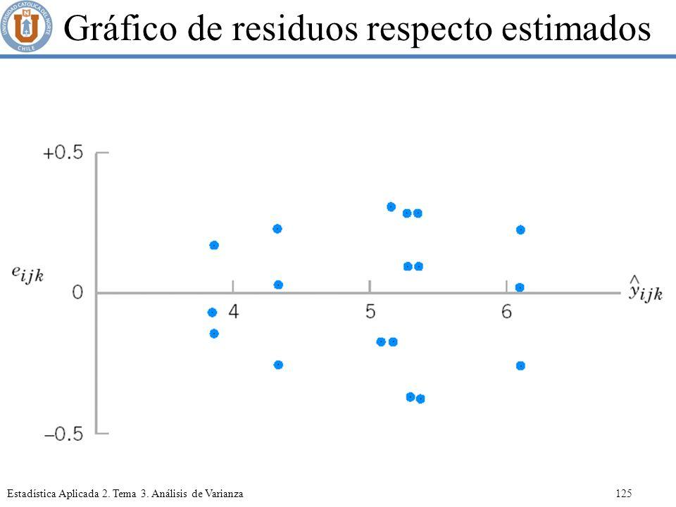 Gráfico de residuos respecto estimados
