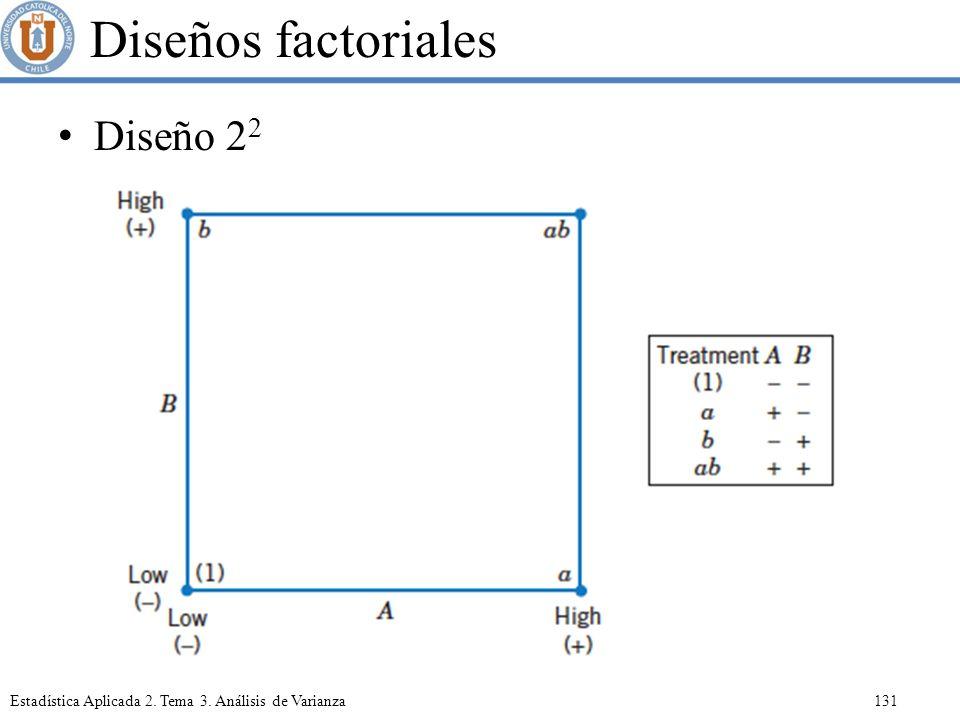 Diseños factoriales Diseño 22