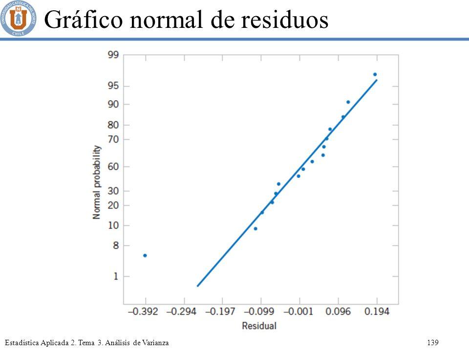 Gráfico normal de residuos