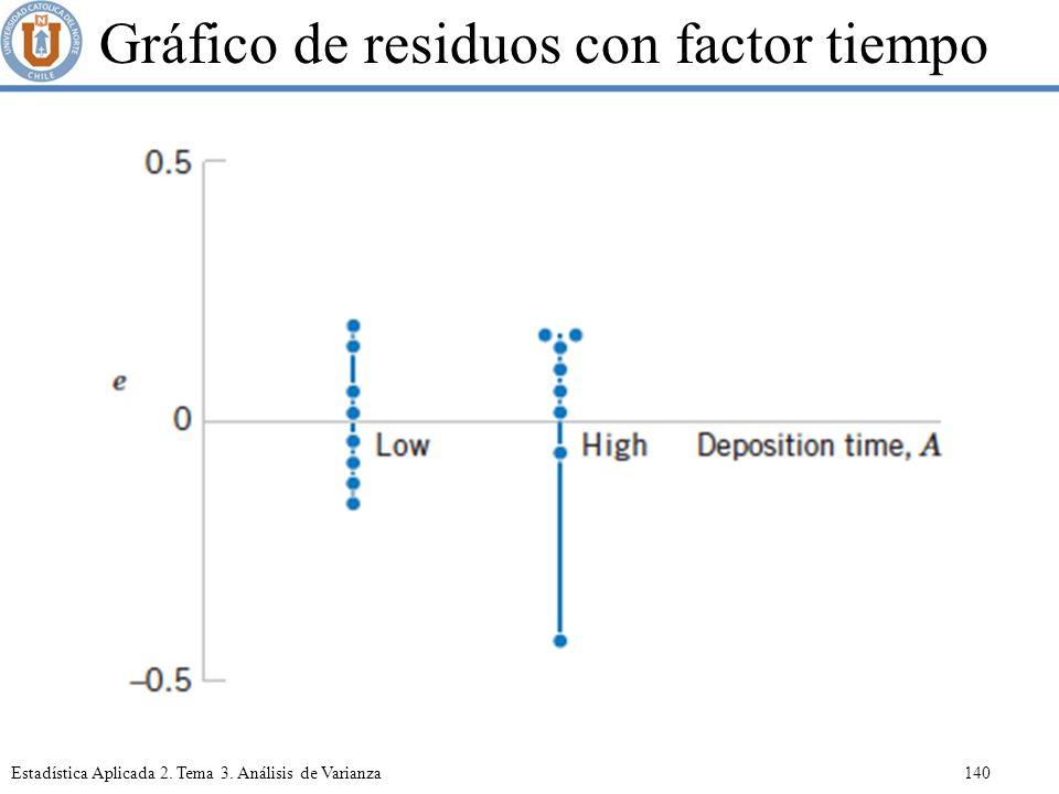 Gráfico de residuos con factor tiempo