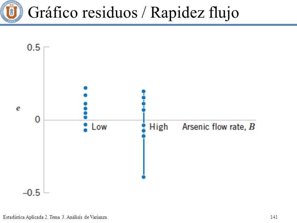 Gráfico residuos / Rapidez flujo
