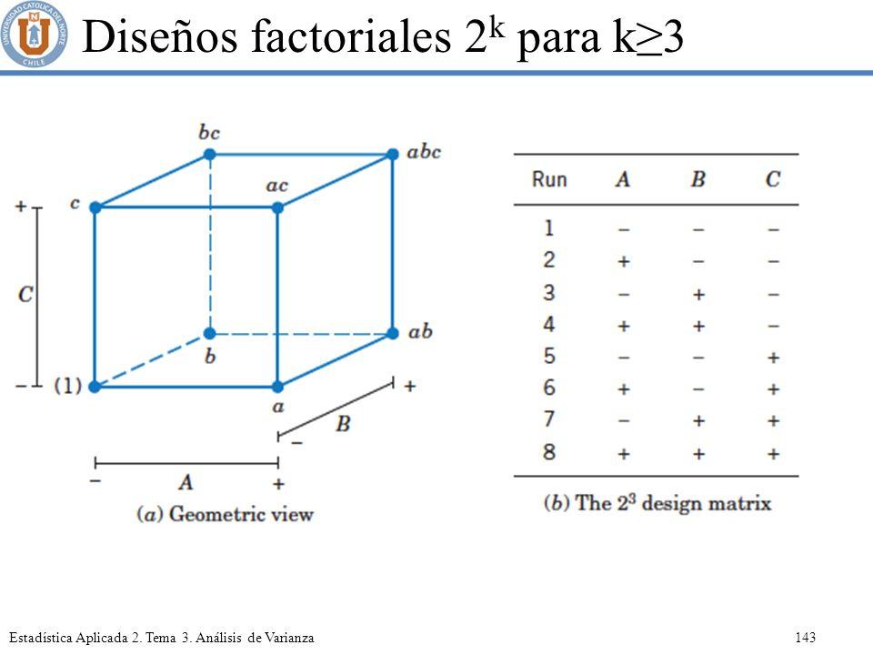 Diseños factoriales 2k para k≥3