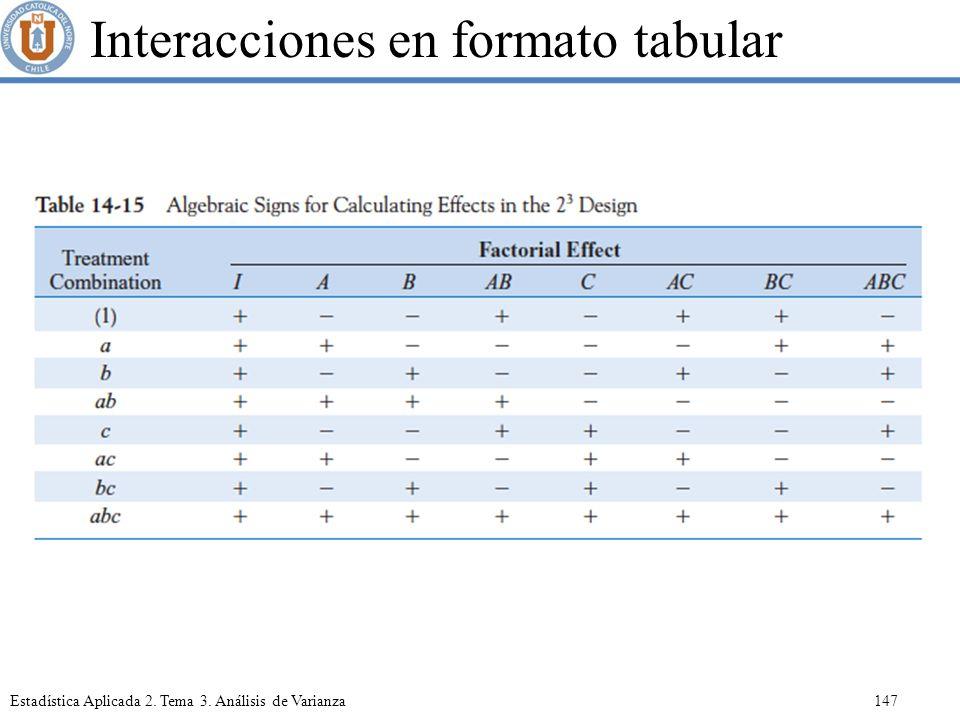 Interacciones en formato tabular